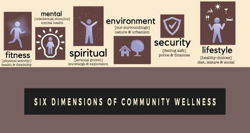 six dimensions of community wellness